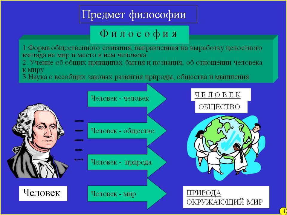 Предмет философии и его историческая динамика