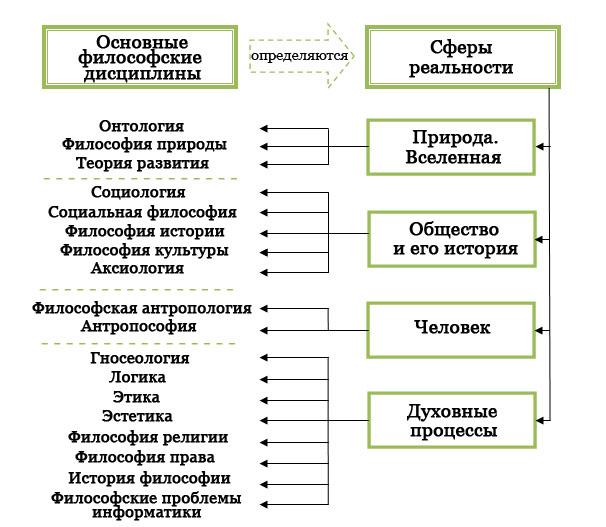 Структура философии - таблица
